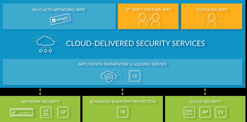 Palo Alto Networks | Solutions | ACW Distribution